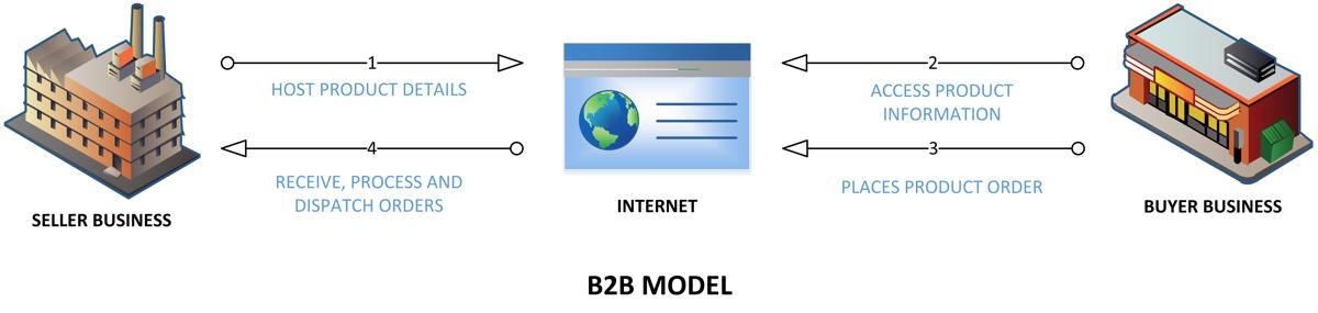 B2B-MODEL