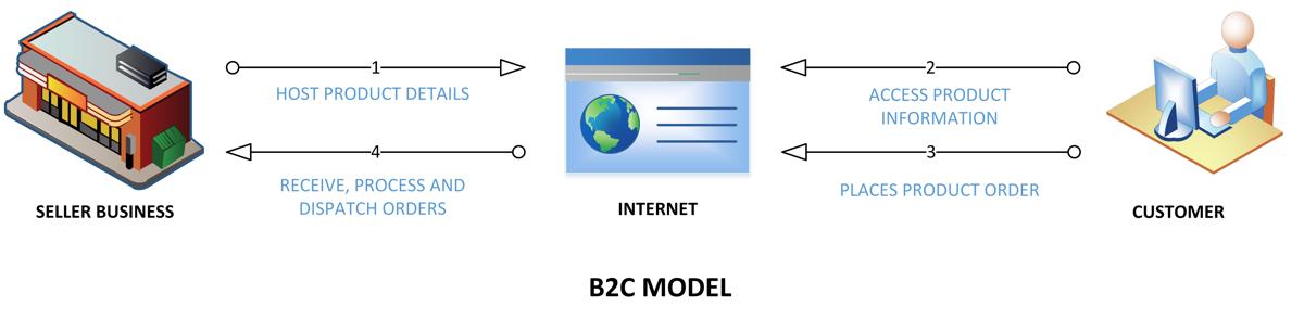 B2C-MODEL