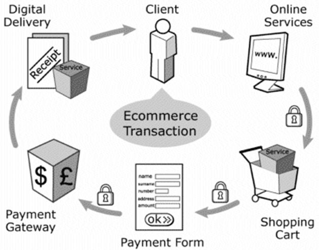e-transakcija