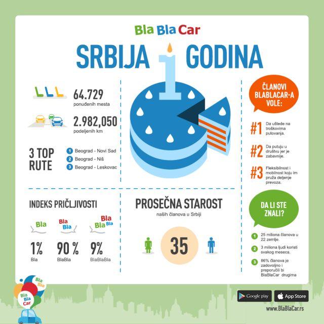 BlaBlaCar_Srbija_Infografik