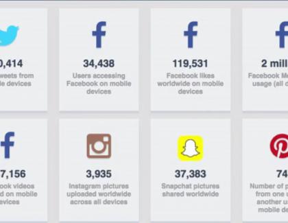 Dok ovo čitate na Facebooku se lajkuje 140.000 puta, a na Snapchatu šeruje 44.000 fotki
