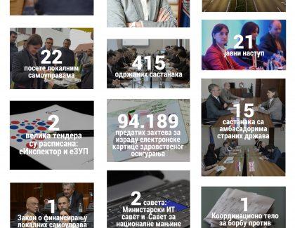 Ana Brnabić: Cilj su efikasna javna uprava i novi elektronski servisi