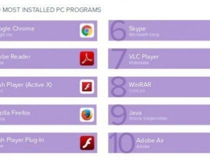 Ovo su najpopularniji desktop softveri!